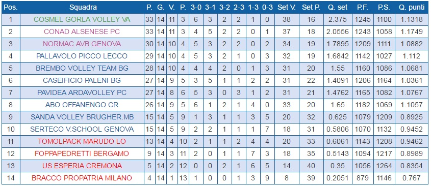 Classifica Picco B2