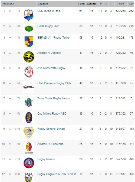 classifica Rugby 1
